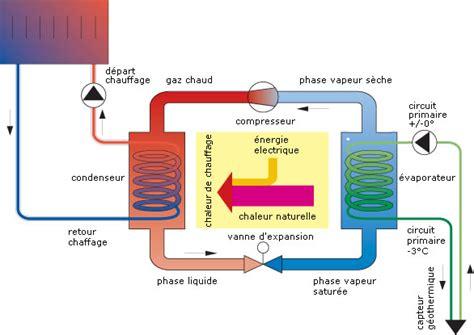 principe de fonctionnement d une chambre froide pompe 224 chaleur fonctionnement et avantages