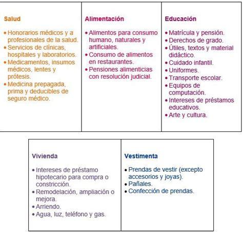 Cuadro De Retenciones Ecuador 2016 Petmorgroupcom | dividendos se debe realizar retencion sri ecuador 2016 sri