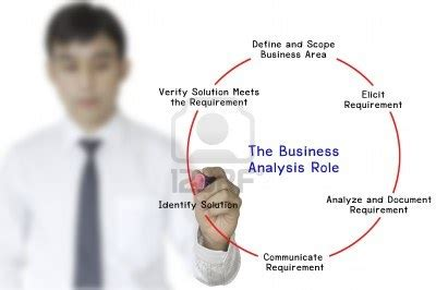 Business Analyst Related To Mba Subjects by Business Analyst Certification Imarticus Learning