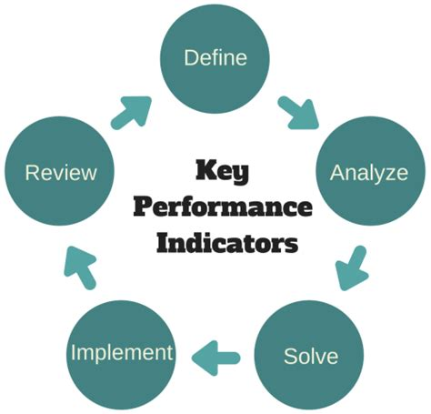 setting safety kpis that work ppt download