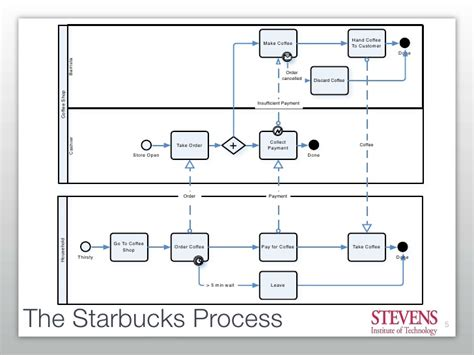Getting Started With Business Process Modeling