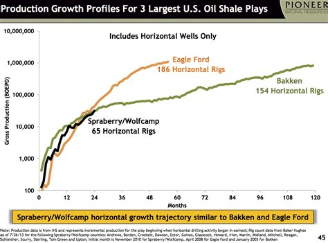 shale oil developments pioneer   permian pioneer natural resources company nysepxd