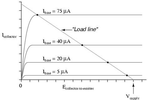 transistor load line binoy s tech bipolar junction transistors
