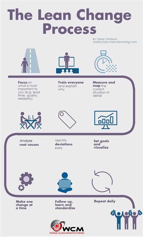 rapid design for lean manufacturing pdf infographic