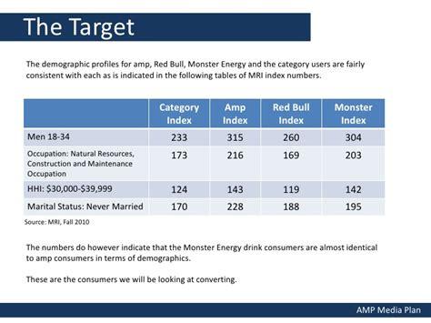 energy drink demographics energy drink media plan