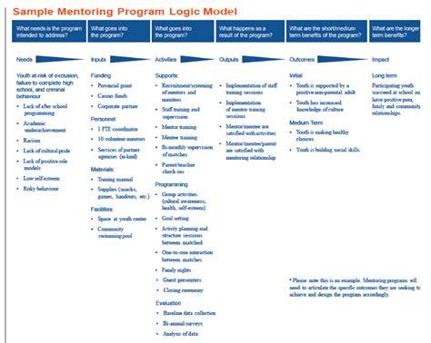 Opoid Detox Ogic Model Exle by Health Performance Metrics Transportation