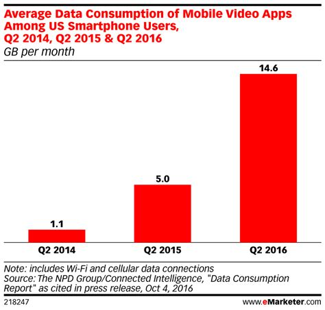 youtube moblie revisit your mobile video strategy phunware