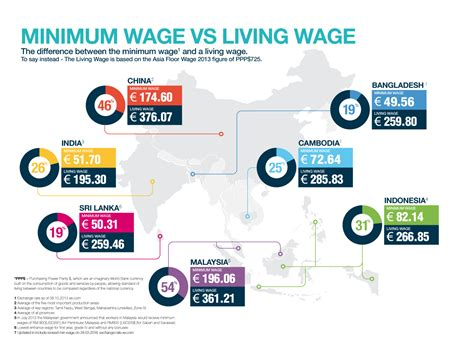 who works for minimum wage living wage versus minimum wage asia floor wage