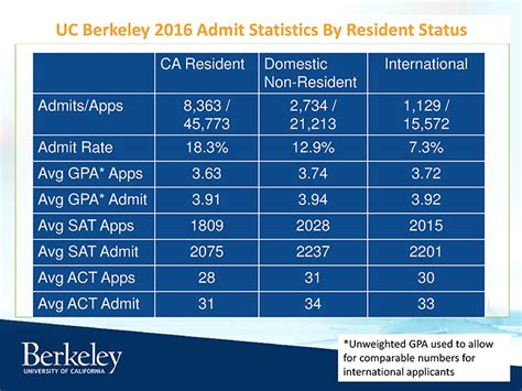 Acceptance Rate Berkeley Mba by Uc Berkeley Had A 14 8 Acceptance Rate This Year