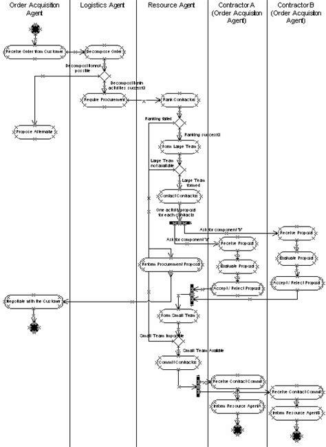 flowchart subprocess exle supply chain management workflow diagram best chain 2018