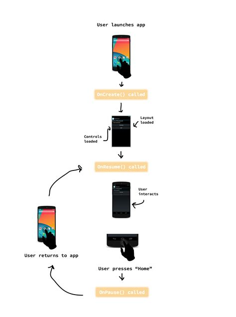 android activity hello android xamarin