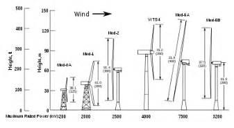 Nasa experimental wind turbines drawn to the same scale