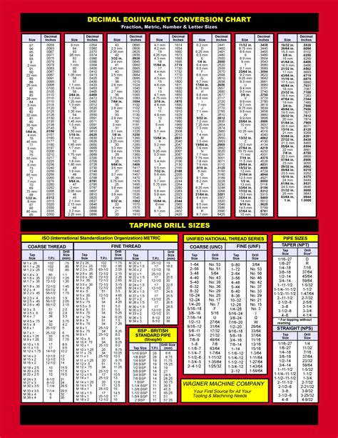 Printable Tap Drill Chart