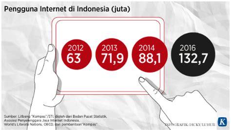 Literasi Media Apa Kenapa Bagaimana netizen indonesia angka literasi dan maraknya hoax oleh