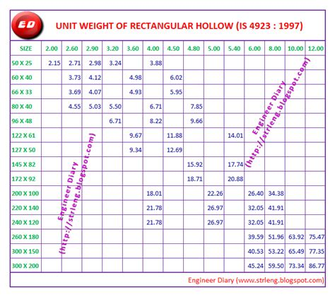 ms hollow section unit weight unit weight of rectangle hollow section engineer diary