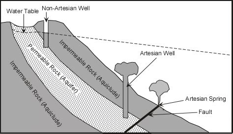 artesian well diagram groundwater
