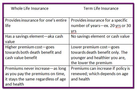 whole life policy what s the best life insurance policy to buy it s healthy