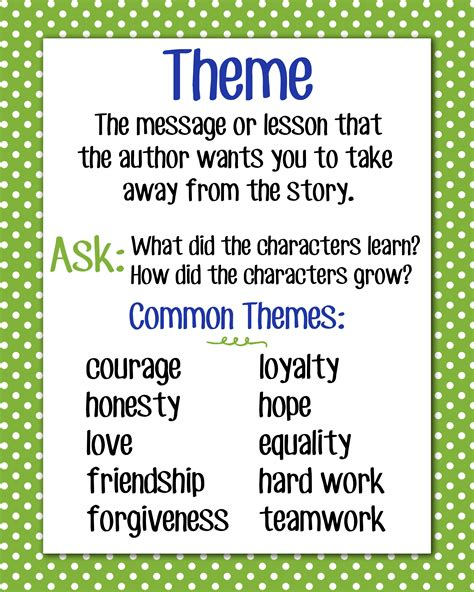 different themes of literature theme anchor chart i like that it mentions the author s