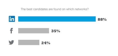 Top Mba Candidate Linkedin by Quality Leads To Successful Graduates Using Social Media