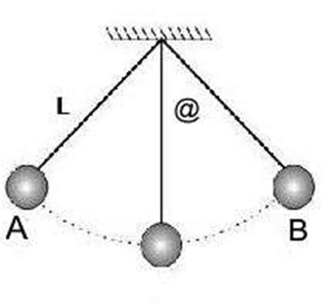 oscilacion doble o completa las leyes pendulo fisico oscilacion periodo frecuencia