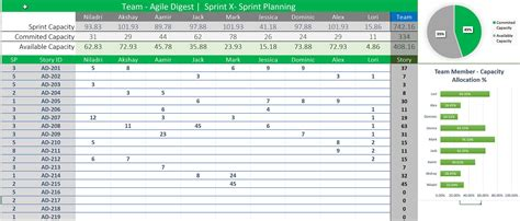 Capacity Sprint Planning Template Agile Digest Sprint Planning Template