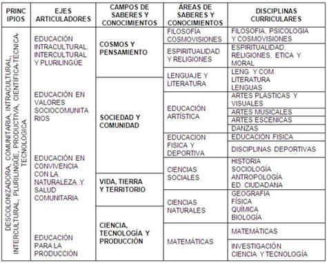 Modelo Curricular Basado En Disciplinas Propuesta De Dise 241 O Curricular De Formaci 243 N De Maestros Sep Mayo De 2009 P 225 2