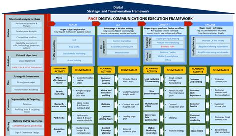 Creating A Digital Marketing Roadmap Using A Fact Base Digital Strategy Roadmap Template