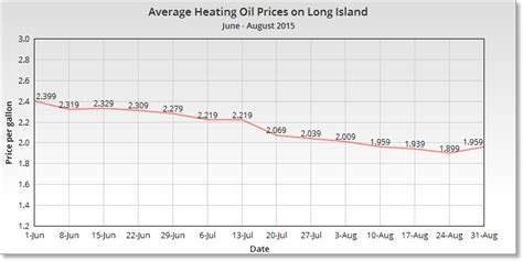 heating prices chart heating prices rent