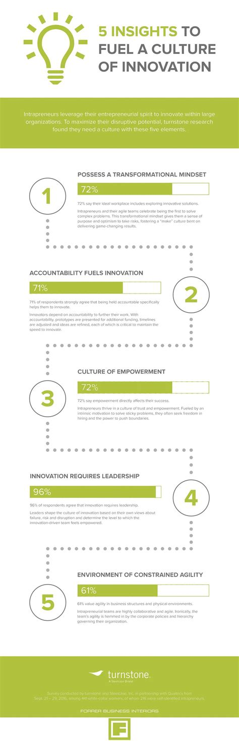 Forrer Business Interiors by 5 Insights On Fueling A Culture Of Innovation In Your