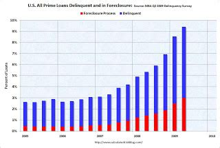 Mba Delinquency Rate by Calculated Risk Mba Forecasts Foreclosures To Peak At End