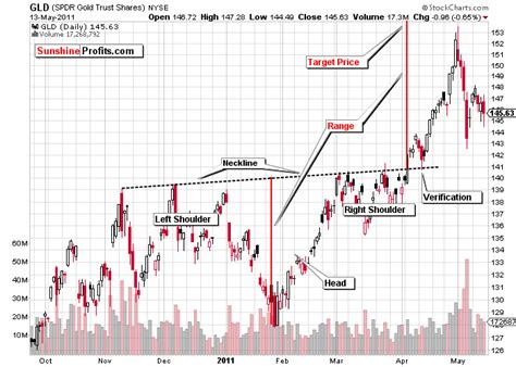 reversal patterns head and shoulders reverse head and shoulders in gold profit from it