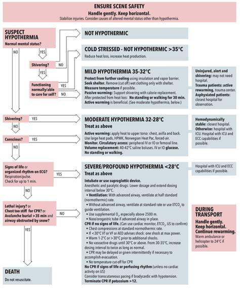 temperatura interna corporea ipotermia accidentale soccorritori ch
