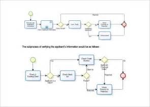 process flow template procurement flowchart create a flowchart