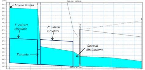 ufficio dighe valutazione della sicurezza idrologico idraulica delle