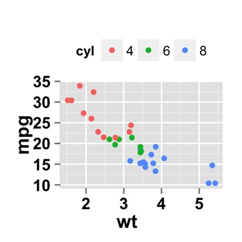 ggplot theme title size ggplot2 scatterplot easy scatter ggplot2 scatterplot easy scatter plot using ggplot2 and