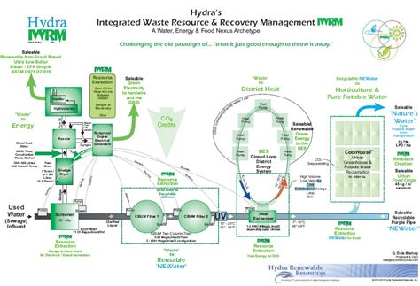 layout process pdf process diagram master plan model hydra renewable