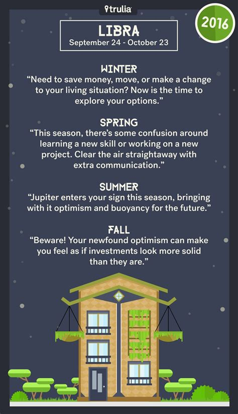 trulia s 12 houses 2016 money horoscope conyers realtor