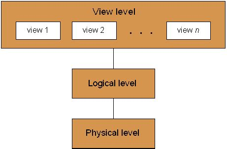 abstraction (software engineering) wikipedia