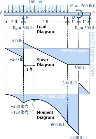 draw the shear and moment diagrams for the beam solution to problem 413 shear and moment diagrams
