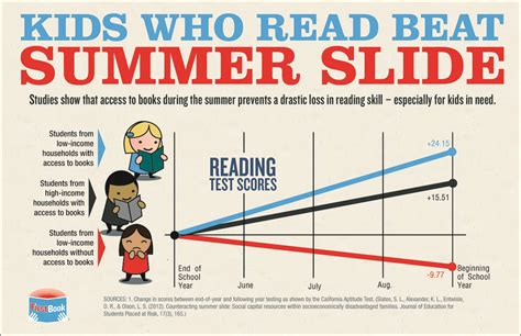 Library Support and Development Services Summer Reading