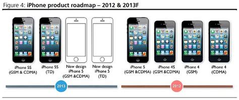 lower cost iphone said to use thin plastic and fiberglass shell in 4 6 colors macrumors