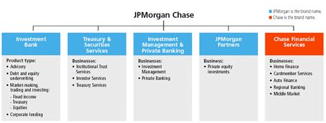 jp auto finance flow chart
