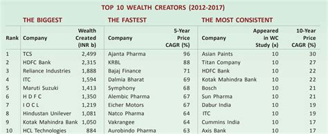 Alphaideas india s top wealth creators for indian investor