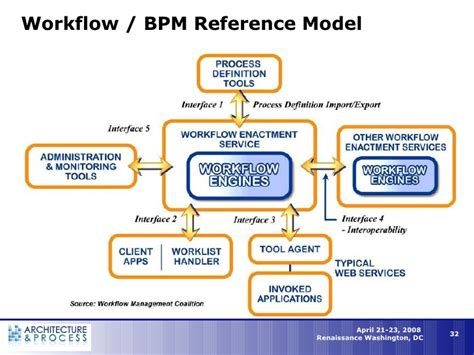 workflow reference meaning bpm workflow in the new enterprise architecture