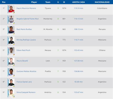 tabla de posiciones del futbol mexicano 2016 calendar tabla de goleo del futbol mexicano 2016 calendar template