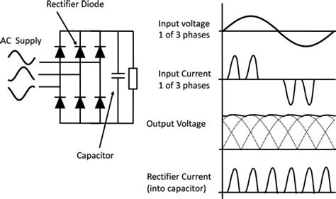 capacitor load rectifier what is a variable frequency drive part 2 iknow variable frequency drives