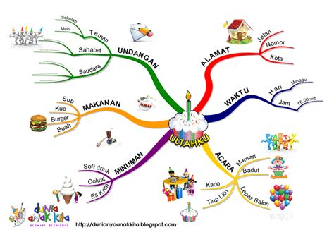 membuat mind mapping di komputer mind mapping archinfo