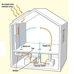 home heating systems active solar space heating systems for your home passive