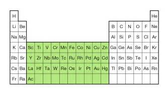 What Element Is A Transition Metal With 30 Protons Kit Cfn Press News Press Releases News 2012
