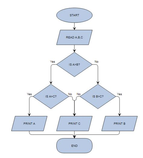 js flow layout flowchart can i create a flow chart no tree chart